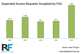 Expanded-Access-Requests-Granted-by-FDA