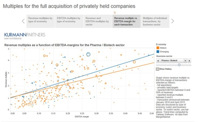 mergers and acquisitions in the pharmaceutical industry The latest news in mergers, acquisitions and deals in the biopharma industry   the buy is the japanese pharma's latest bid to fuel growth through acquiring.