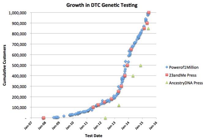 Growth in DTC Genetic Testing