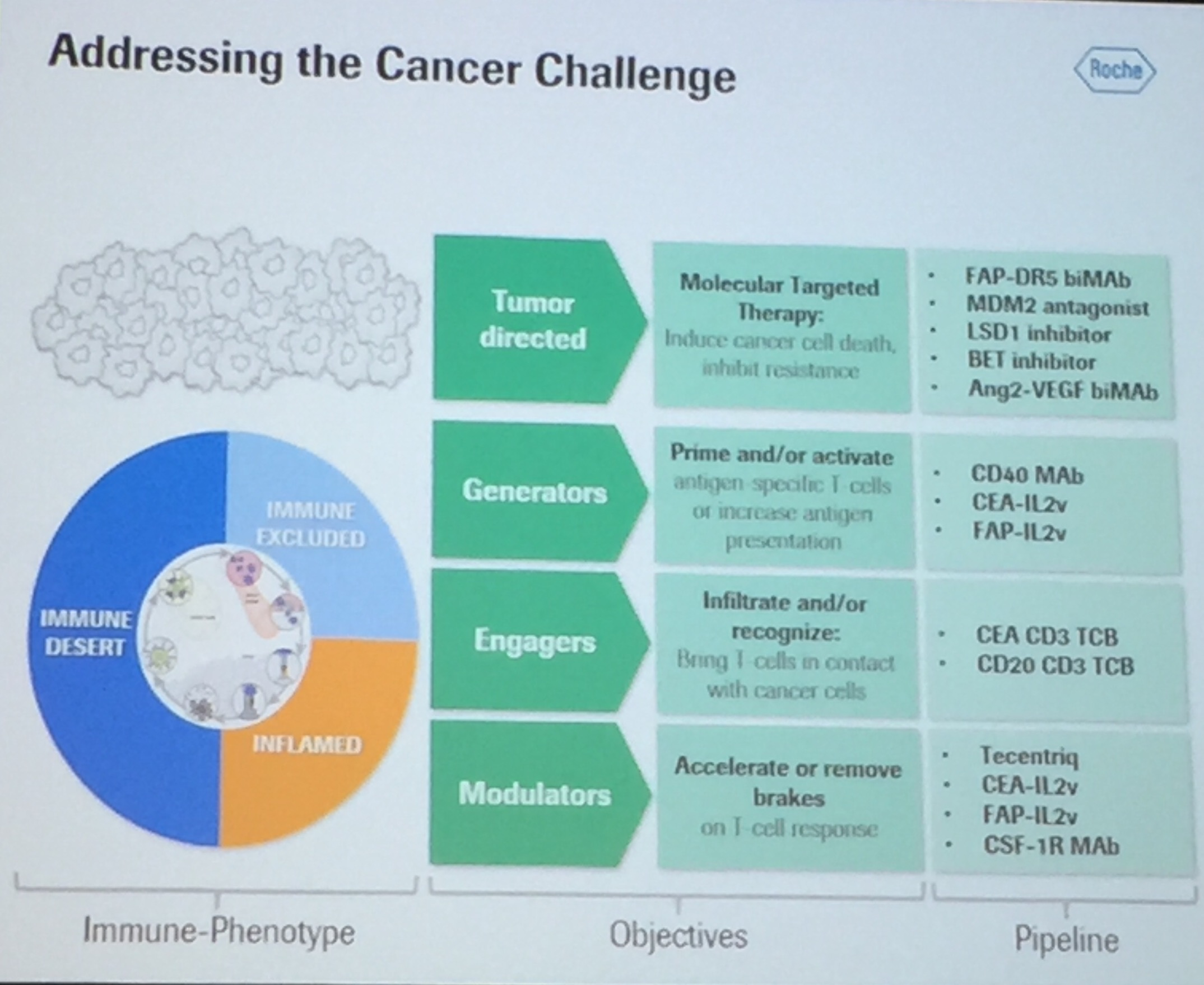Advances in oncology drug discovery sachs conference talk by addressingcancerchallenge malvernweather Image collections